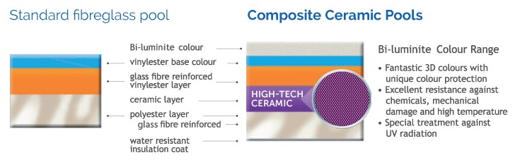 Comparing standard fibreglass pools with composite ceramic pools