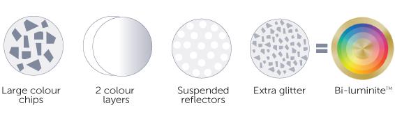 Bi-luminite pool colour layers